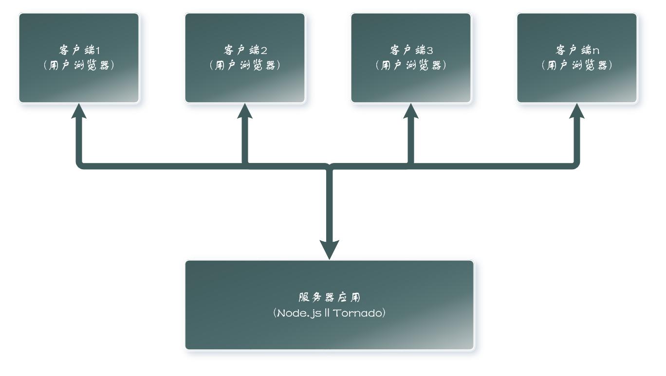 图片: 服务器与客户端的关系